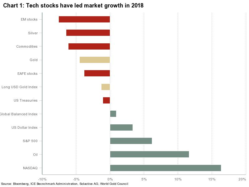 Gold Bullion vs Tech Stock Market Growth 2018