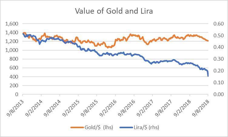 Turkish Lira and Gold