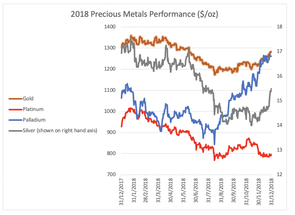 What did precious metals do in 2018