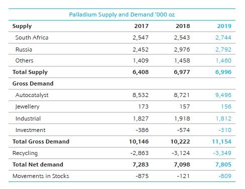 Palladium a precious metal in high demand or a bubble destined to burst (6)