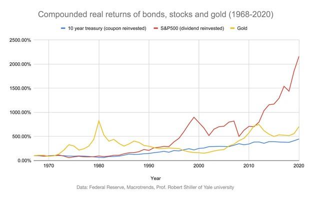 The Secret Advantage of Gold in 2021